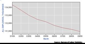 US employment, 2009